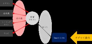 学習リモコン導入(想定)