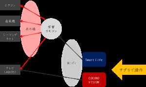 学習リモコン導入(確定版)