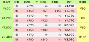 配送料450円