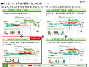 渋谷駅の今後の工事計画